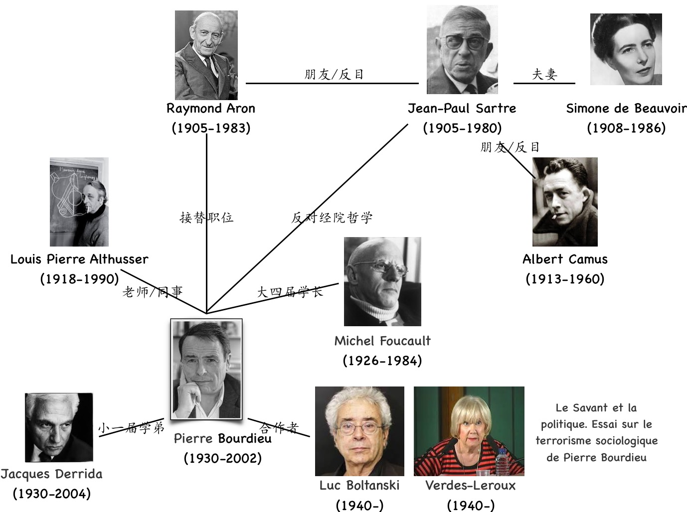 法国社会理论家