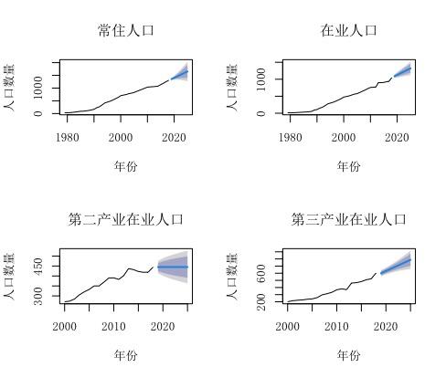 某市常住人口、在业人口及第二、三产业在业人口1979-2018年历史变迁暨2019-2025年趋势预测图
