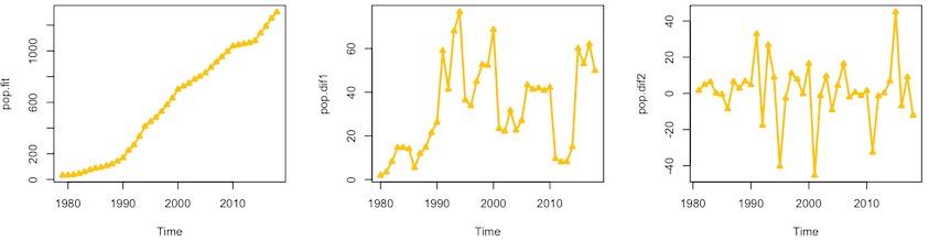 某市1979-2018年常住人口1阶、2阶差分时间序列图