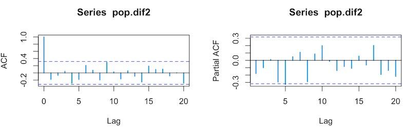 某市常住人口d=2自相关和偏自相关图